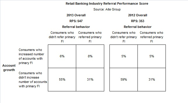 referral performance score
